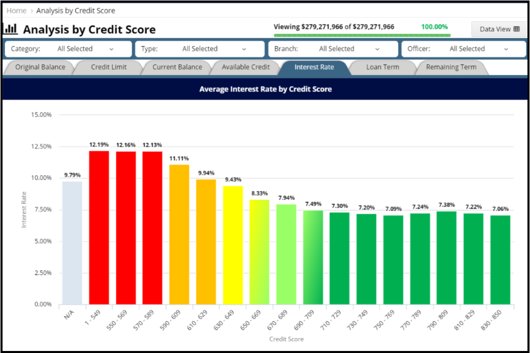 Website - Analysis by Credit Score
