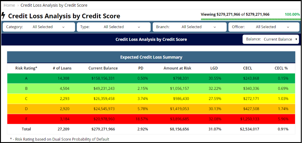 Website - Credit Losses by Credit Score