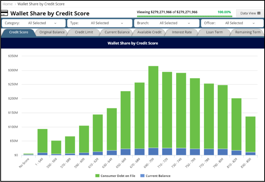 Website - Wallet Share by Credit Score